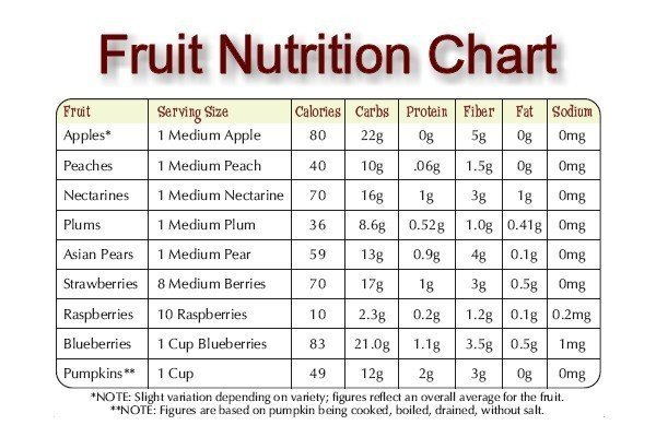 Nutritional value of foods chart